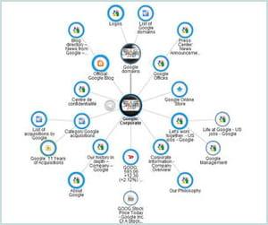 pearltrees permet de hiérarchiser, d'organiser et de partager ses liens favoris