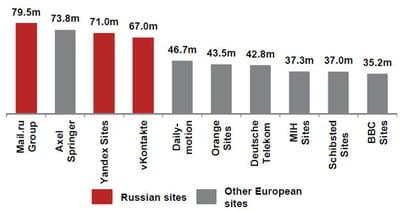 quels sont les plus grosses audiences web en russie ?
