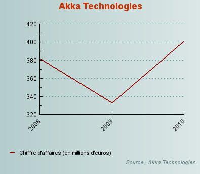 evolution du chiffre d'affaires d'akka technologies