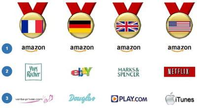 podium 2011 des sites e-commerce les plus attractifs par pays