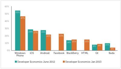 le windows phone est l'os mobile que les développeurs souhaitent le plus souvent
