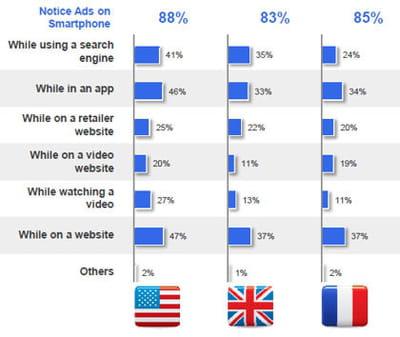 pourcentage d'utilisateurs ayant remarqué la présence de pub sur leur