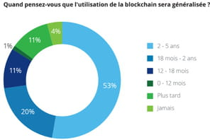 Blockchain : les banques sont conscientes du potentiel, mais inactives