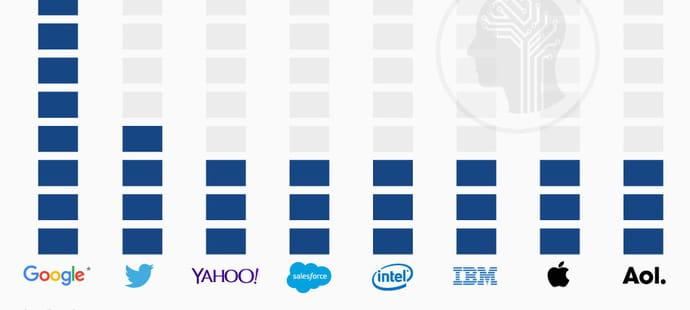 Google, champion du rachat de start-up spécialistes de l'intelligence artificielle