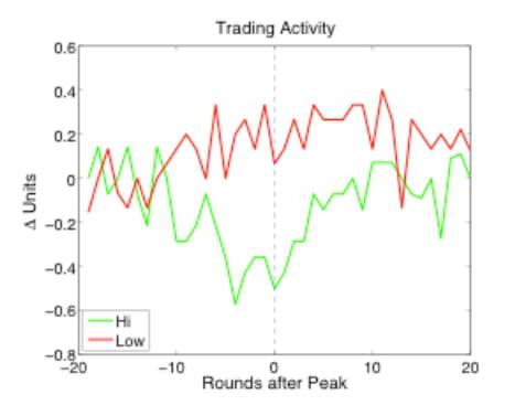 trade activity