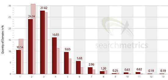 le nombre de balises de schema