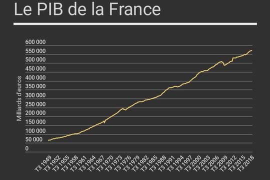 PIB de la France: croissance de 1,5% en 2018
