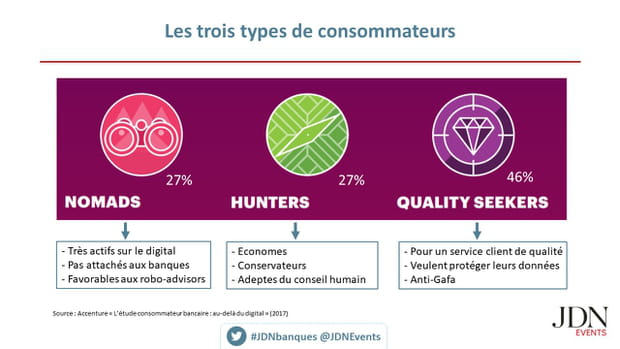 Trois types de consommateurs, plusieurs attentes