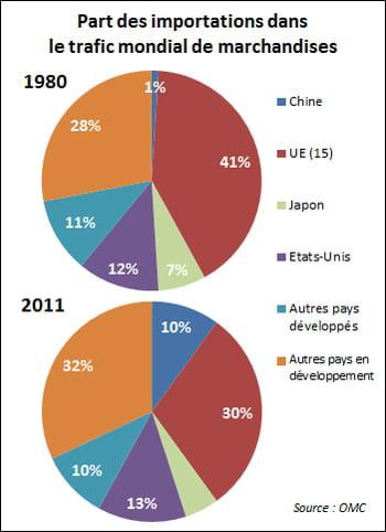 la part de l'europe dans les importations mondiales a chuté de 41% à30%
