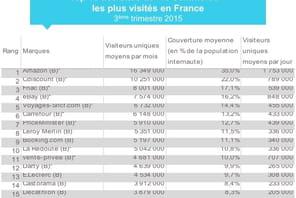 Top 15 de l'e-commerce français en audience au 3ème trimestre 2015