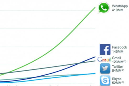 L'exceptionnelle croissance de WhatsApp résumée en un graphique