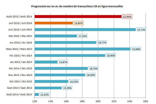 L'e-commerce croît de 12% en juillet etde 17% en août 2015