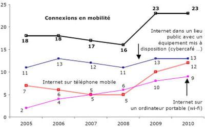 les connexions à l'internet en mobilité