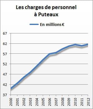 les charges de personnel de puteaux se sont élevées à 61,7 millions d'euros en