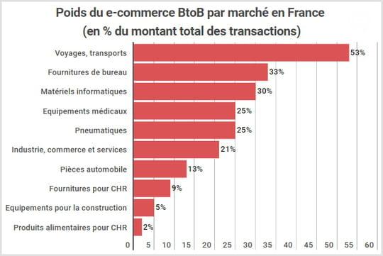 L'e-commerce BtoB français va croître de 15% par jusqu'en 2020