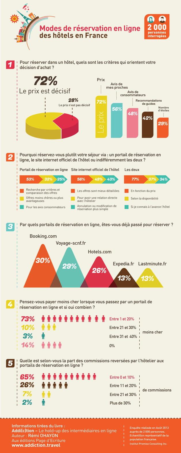 Infographie qu 39 est ce qui influence la r servation d 39 un for Reserver hotel et payer en ligne