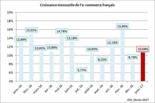 L'e-commerce français en croissance de 10,7% en janvier 2017