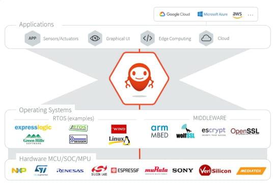 CES: MicroEJ veut devenir l'Android des objets connectés