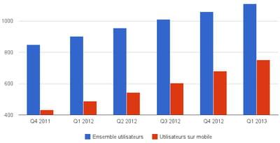 evolution du nombre d'utilisateurs mensuels de facebook en moyenne par