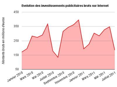 evolution des investissements publicitaires bruts sur internet
