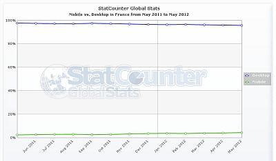 en france, la part du trafic issue des smartphones (en vert) est encore minime