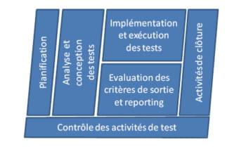 processus fondamentaux des tests