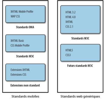 figure 5.4 il existe aujourd'hui de nombreux standardspour le balisage web