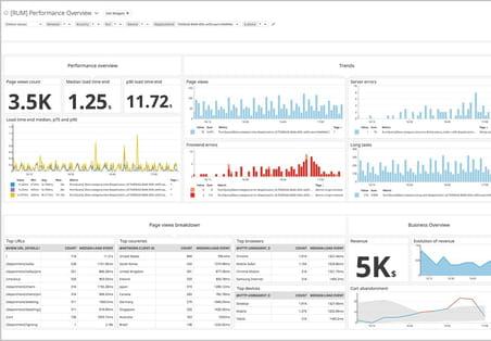 Datadog: la plateforme cloud de monitoring as a service