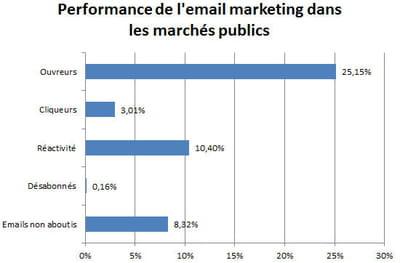 performances de l'email marketing dans le secteur des marchés publics.