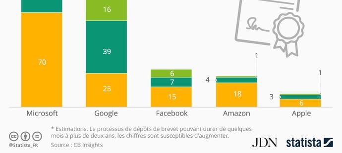 Infographie: Google, champion de l'intelligence artificielle en 2016
