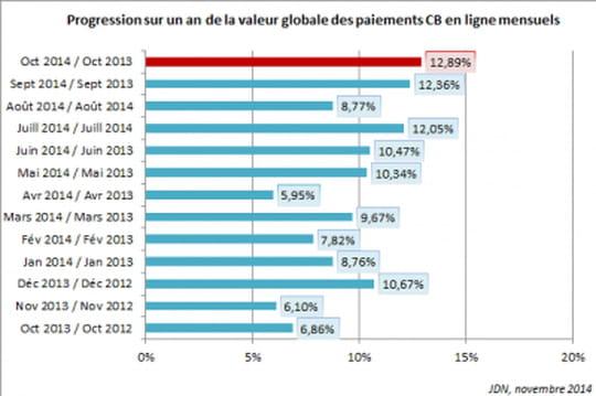 La croissance de l'e-commerce se renforce: +13% en octobre