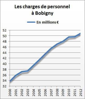 les charges de personnel de bobigny se sont élevées à 51 millions d'euros en