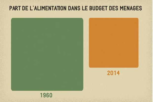 Les Français dépensent moins pour se nourrir