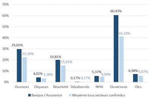 Les performances de l'email marketing en France, secteur par secteur