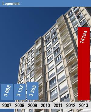 Les effectifs du logement for Caisse nationale de logement