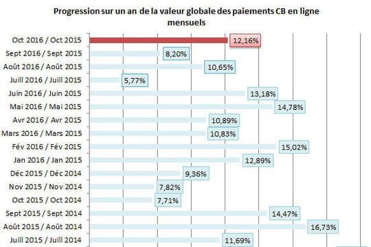 En octobre, la croissance de l'e-commerce en France repart à 12%
