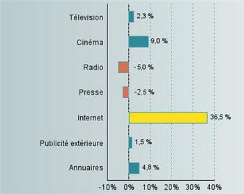evolution des recettes publicitaires par support en 2007