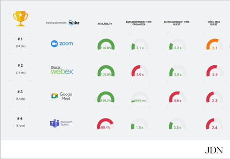 Classement des services de visio: Zoom en tête, Teams dernier