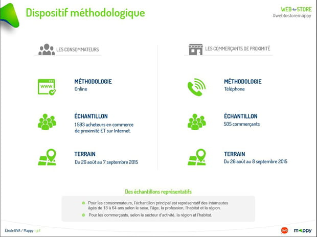 Dispositif méthodologique