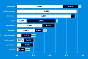 Infographie: les grands gagnants du SEO en immobilier