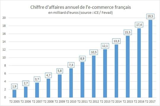 Le chiffre d'affaires de l'e-commerce en France croît de 11% au 2e trimestre