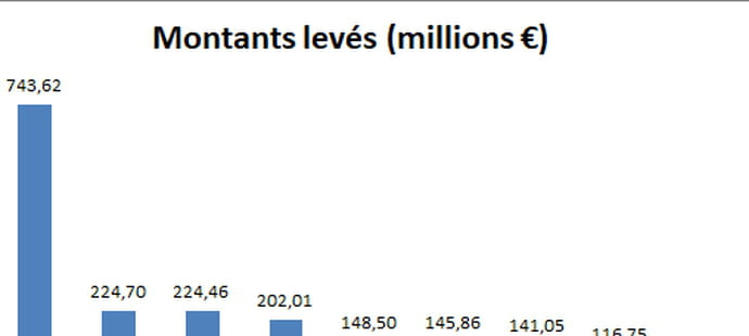 Les start-up françaises ont levé 2milliards d'euros en 2017