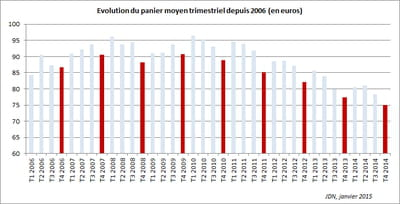 le panier moyen de l'e-commerce est tombé à 75,05 euros au dernier trimestre