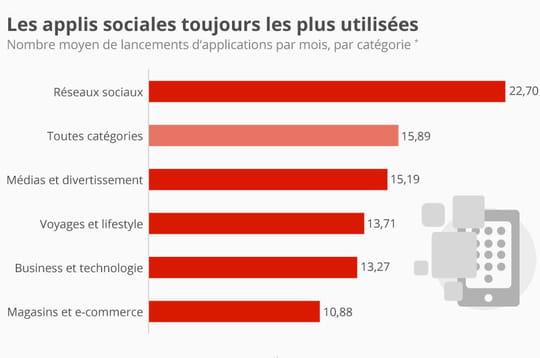 Applications les plus utilisées: les réseaux sociaux toujours en tête