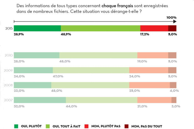 Près de 78% des Français gênés par la collecte d'informations personnelles