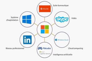 Microsoft et Facebook vont-ils ubériser le recrutement?