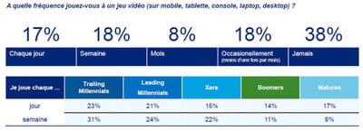 53 % des 14-29 ans sont des gamers réguliers.