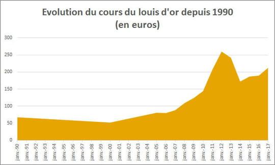 Louis d'or 2018: valeur et prix du Napoléon 20francs