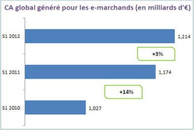 pour 1 euro investi dans ce modèle par les e-marchands, le roi est de 16 euros.