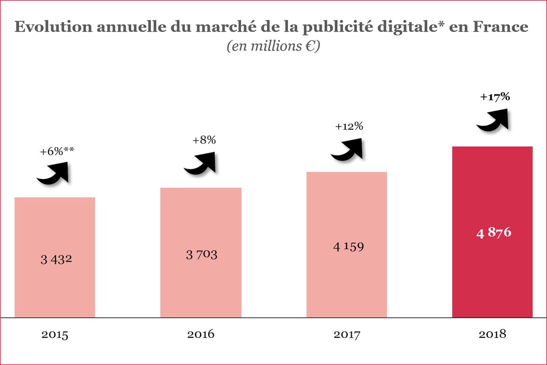 2018, encore un bon cru publicitaire pour Facebook, le mobile et le search
